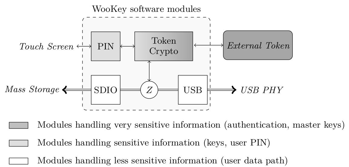 WooKey software architecture